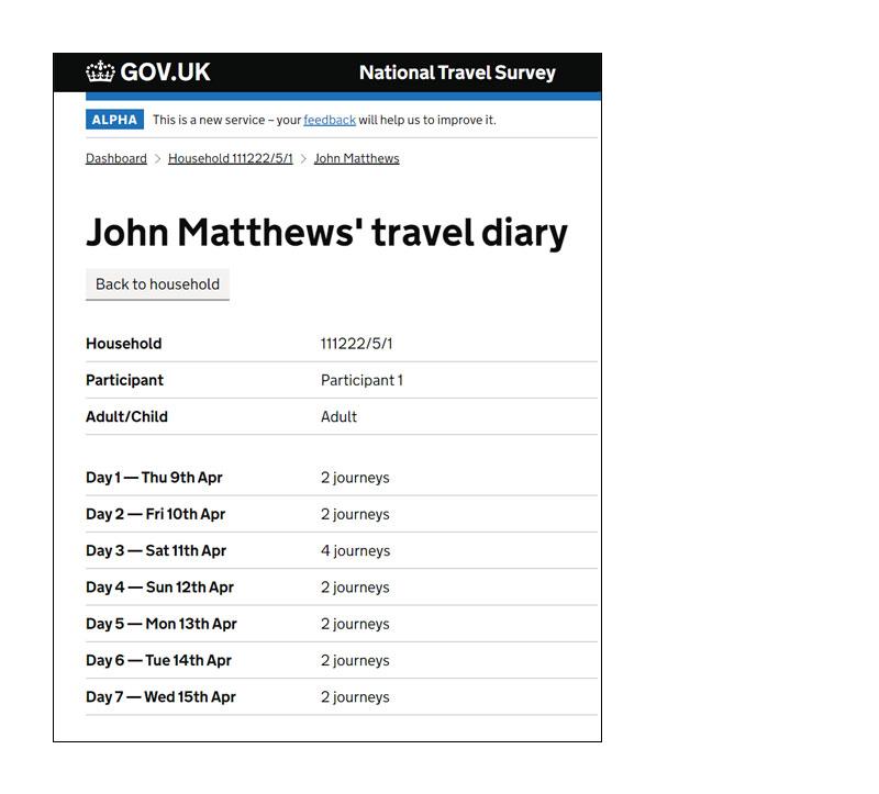 DfT National Travel Survey